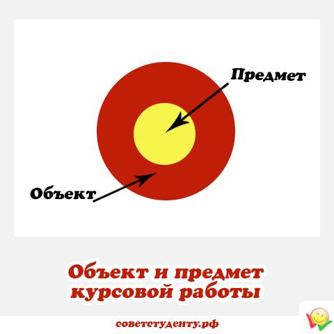 Как определить предмет и объект в курсовой работе 9474